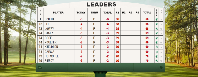 2016 Masters Thursday Leaderboard