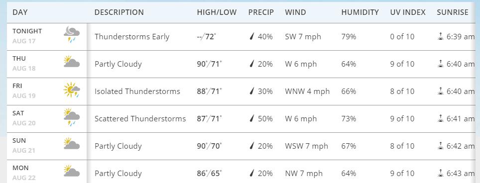 Greensboro Weather